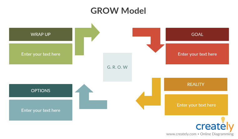 GROW Model to Coach New Employees