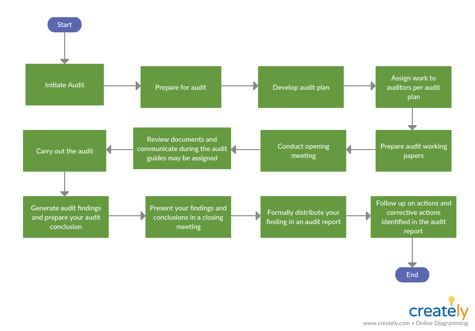 Internal Audit Process Flowchart - How to audit a company