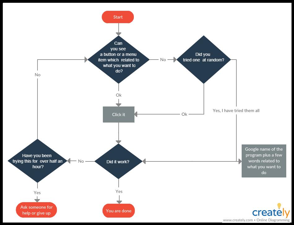 Problem-Solving flowchart