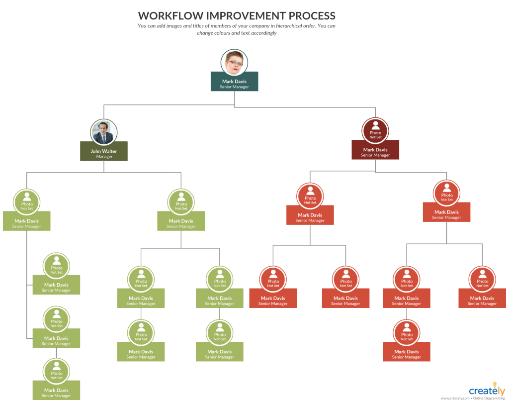 Org chart for workflow improvements