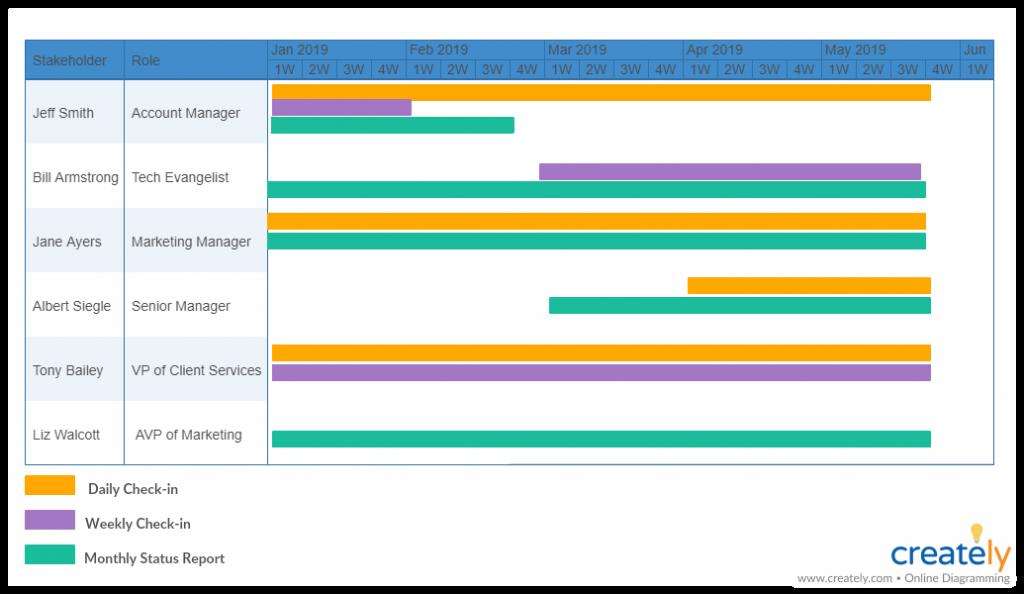 Communication Schedule Gantt Chart for Client Communication