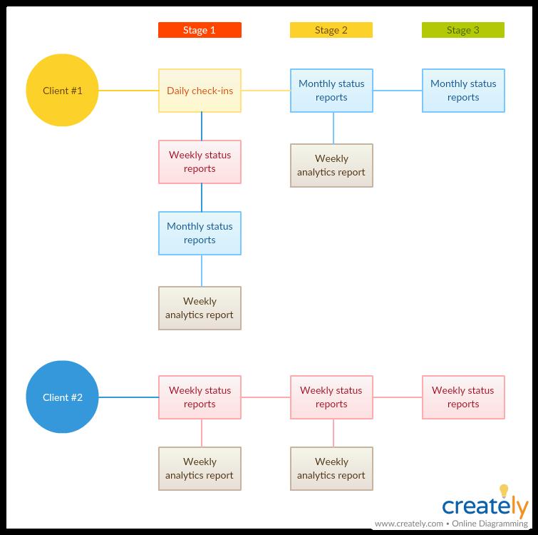 Communication plan map