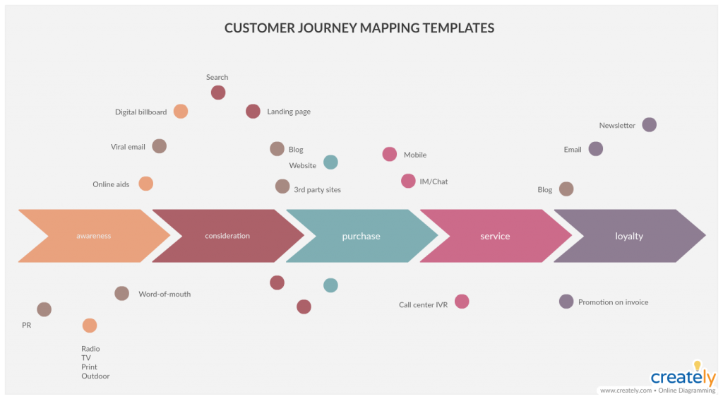 Customer Journey Mapping Template for User Research