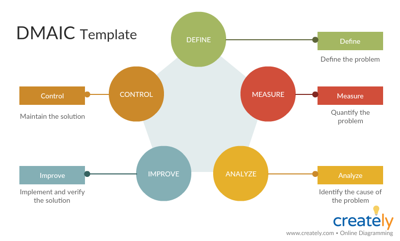 DMAIC Template (DMAIC Stands for)