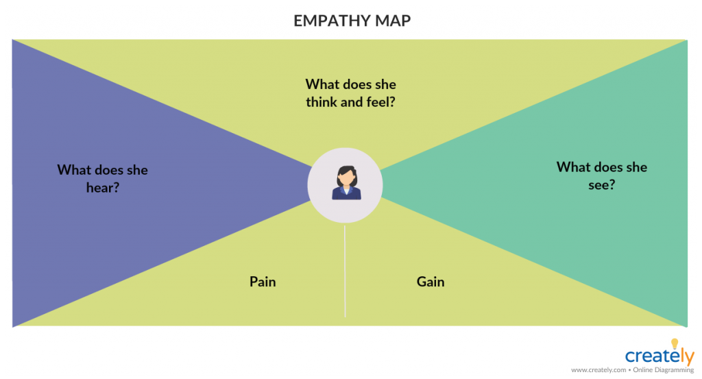 Empathy Map Template for Design Thinking Process