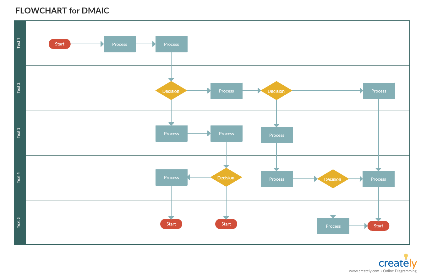 Flowchart for DMAIC problem solving