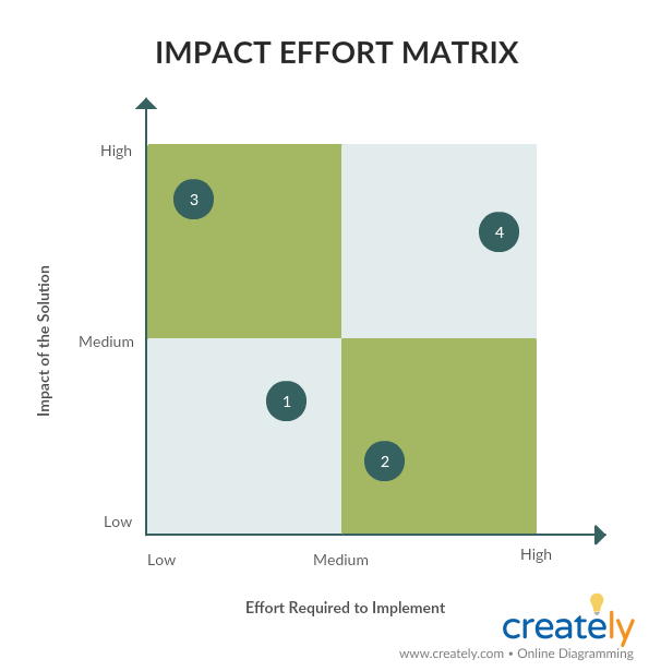 Impact Effort Matrix for DMAIC