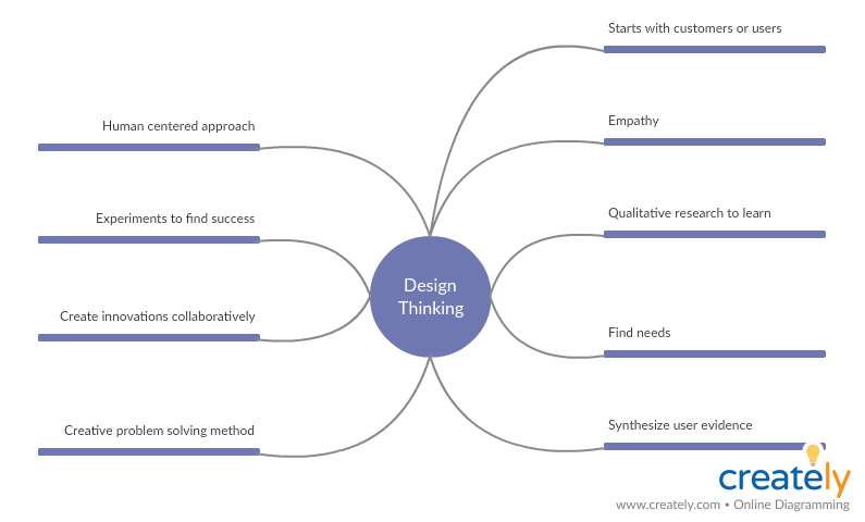 Mind Map for Design Thinking