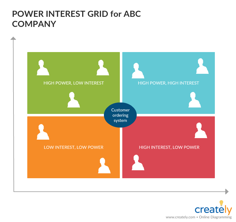 Power Interest Grid for Stakeholder Analysis