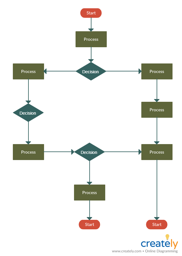 Process Flowchart for DMAIC process