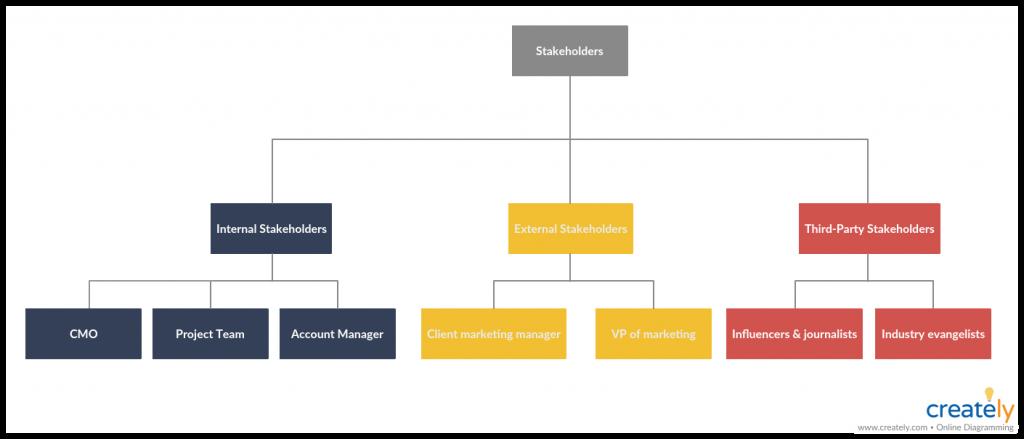 Organizational structure chart