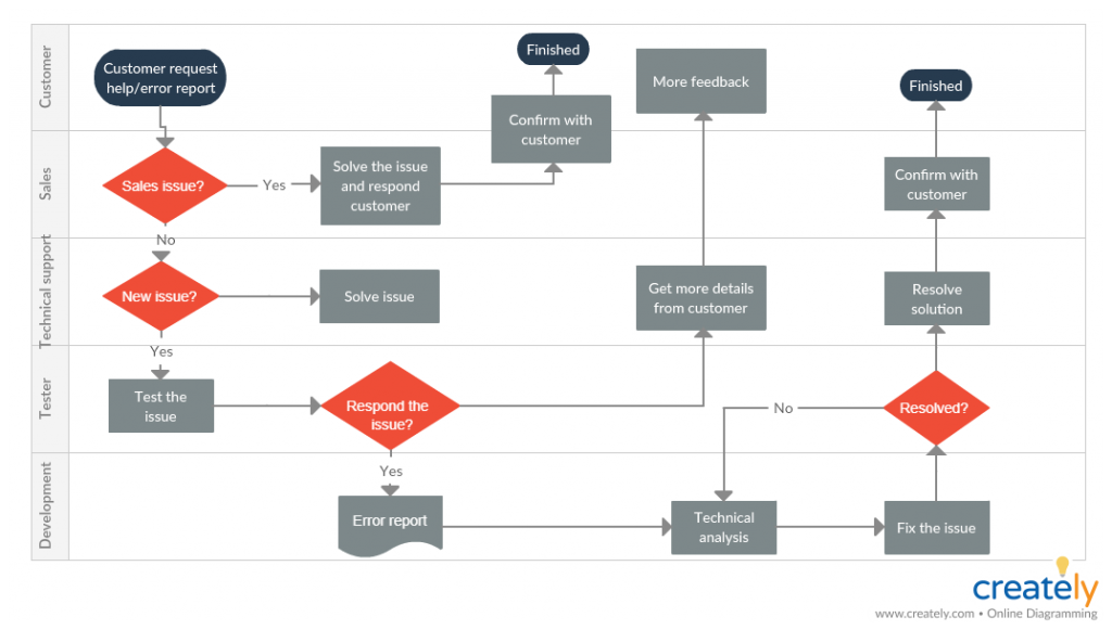 Customer Support Process Map