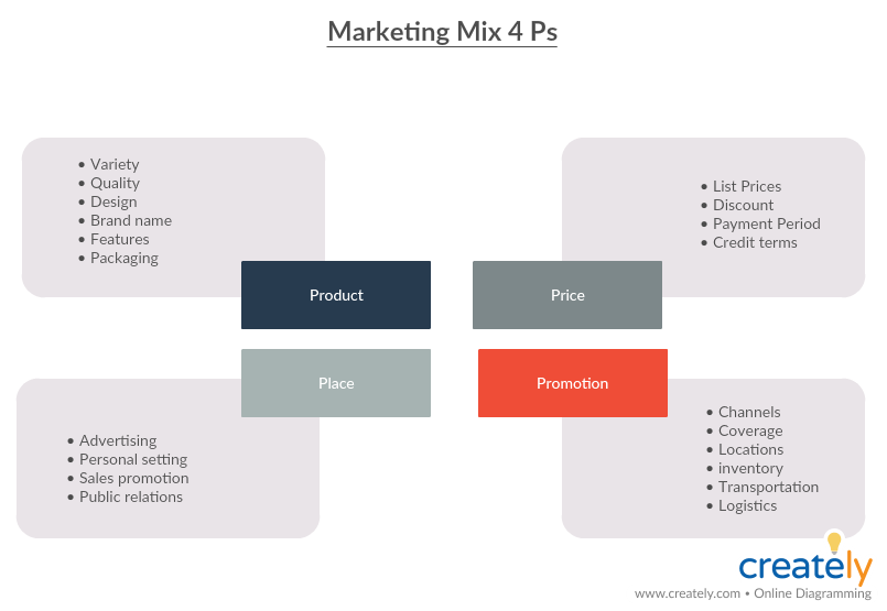 Marketing Mix 4 Ps