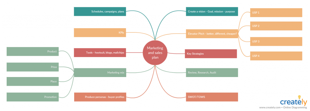 Marketing and Sales Plan template for business presentation