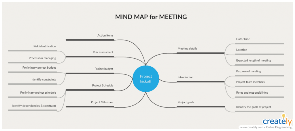 Mind Maps for Meetings  - how to conduct a meeting
