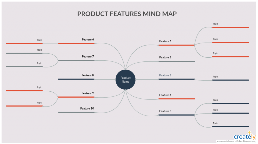 Product Feature Mind Map (Marketing mix elements)