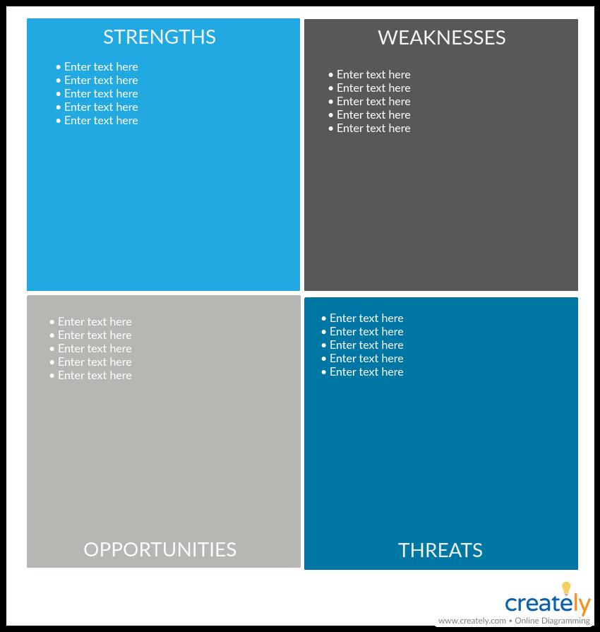 SWOT Analysis Template