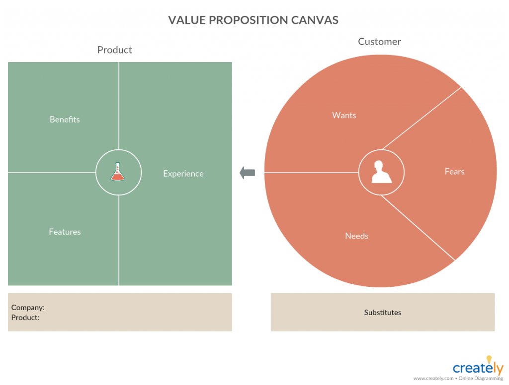 Value Proposition Canvas for Business Plan