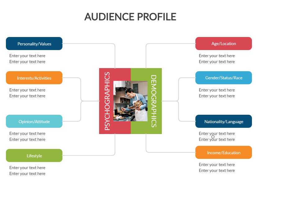 Audience Profile Template - creating a content strategy