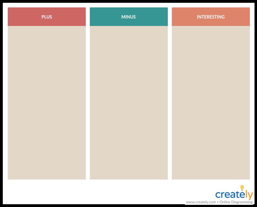 PMI Chart - decision making techniques