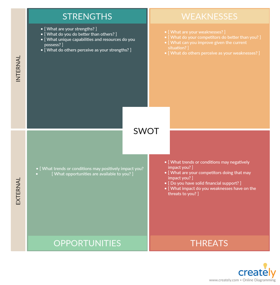 SWOT Analysis Template - decision making technique