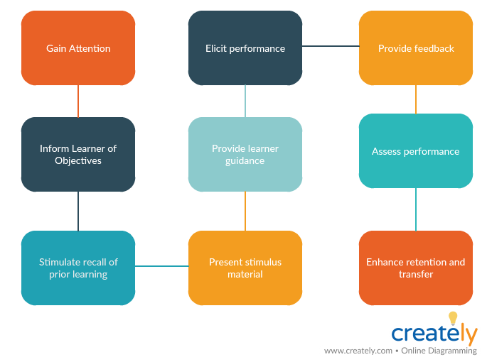 Top 7 Instructional Design Models To Help You Create Effective Learning Material Creately Blog