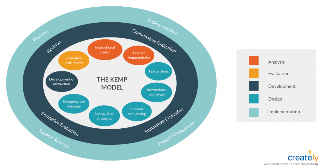 Kemp Design Model - Instructional Design Models