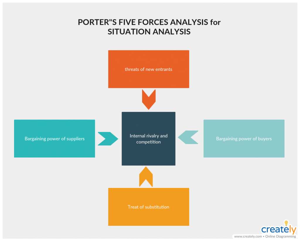 Porters Five Forces Diagram for Situation Analysis