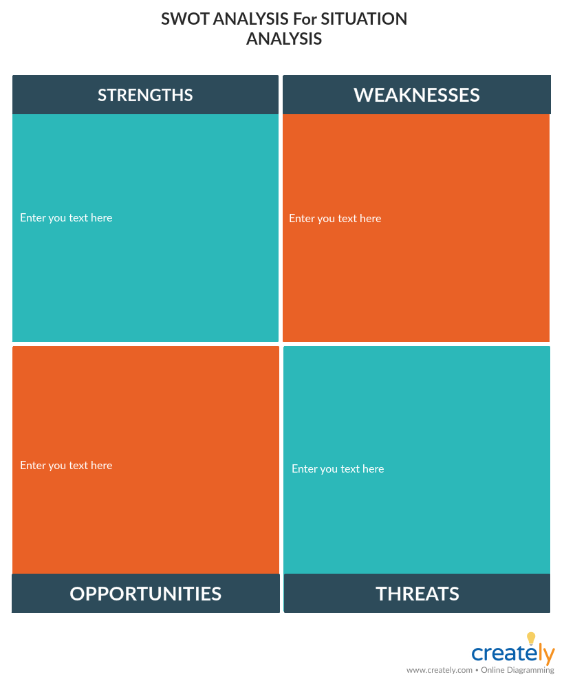 SWOT Analysis for Situation Analysis