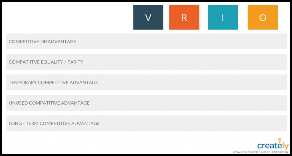 VRIO Analysis Template