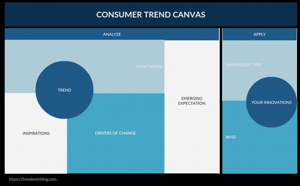 Consumer Trend Canvas