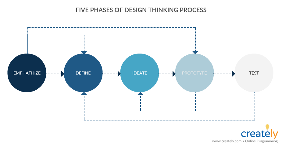 Design Thinking Process - Methods of Innovation