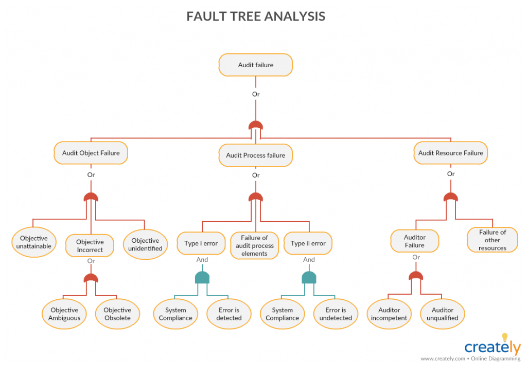 Fault Tree Analysis - what is root cause analysis