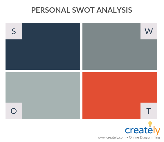 Personal SWOT Analysis