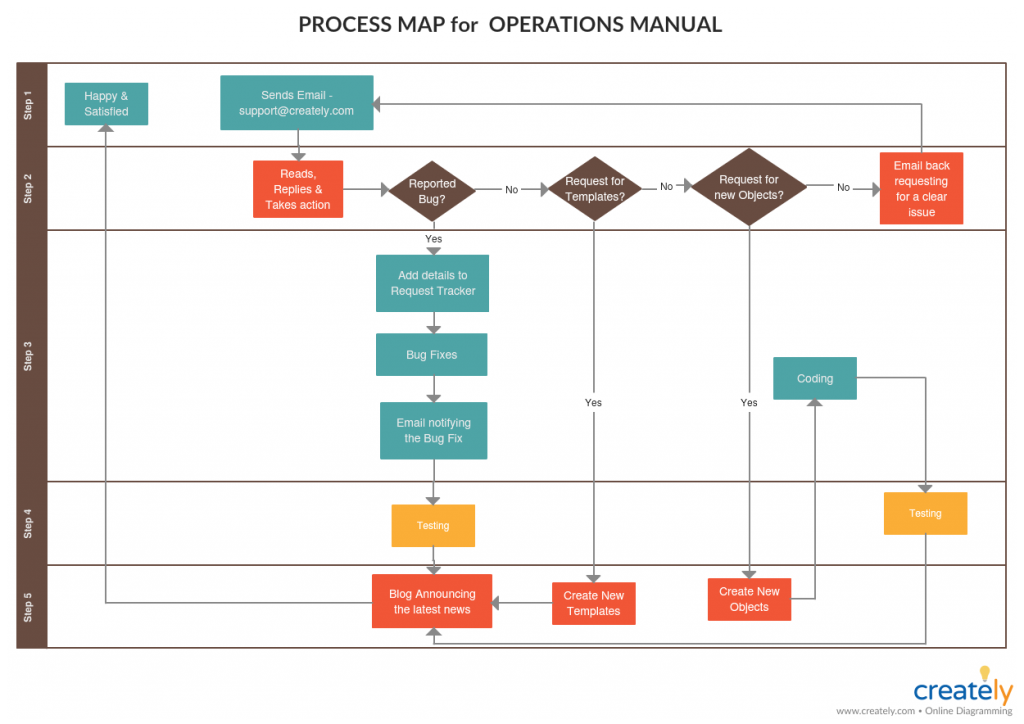 Process Map for Operations Manual