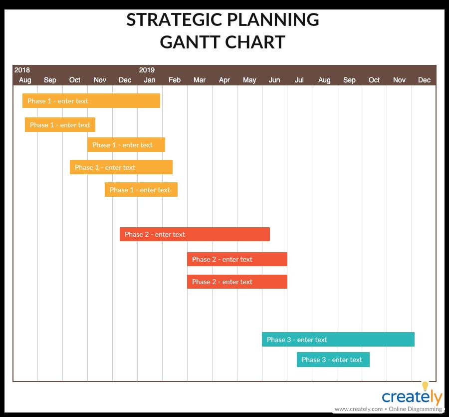 Strategic Planning Gantt Chart