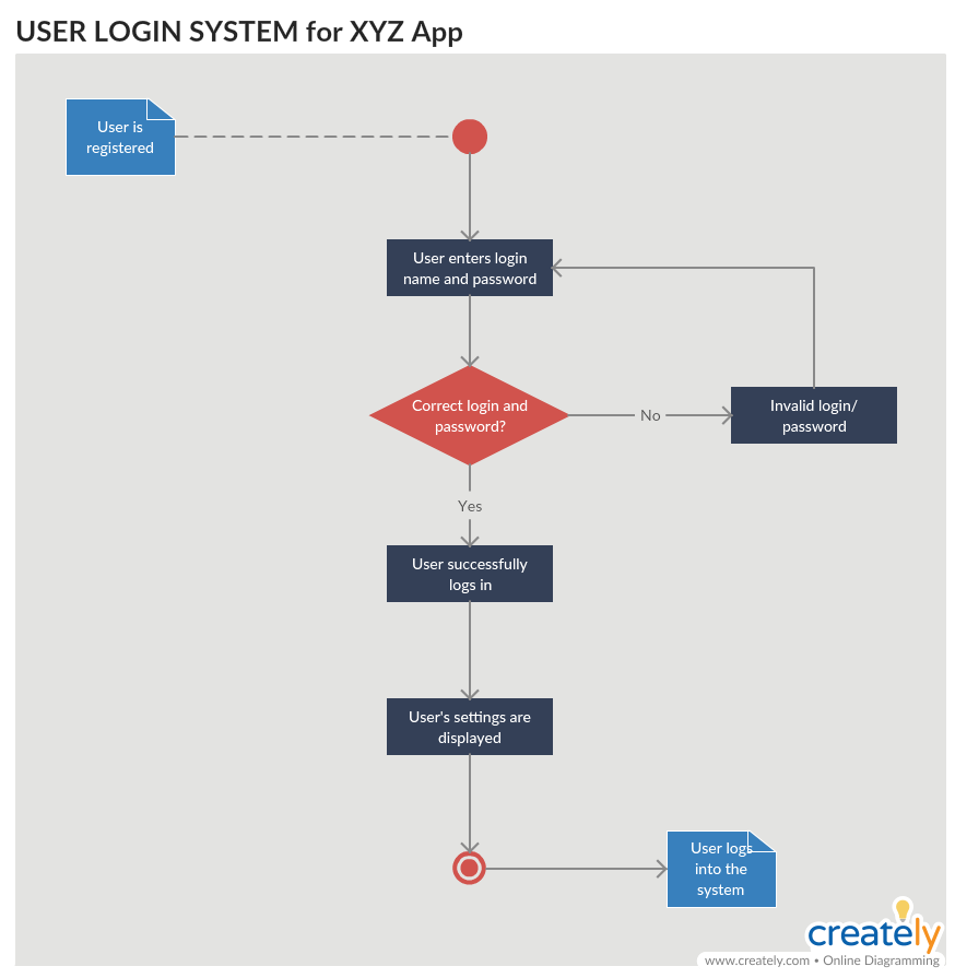 Activity Diagram for Login