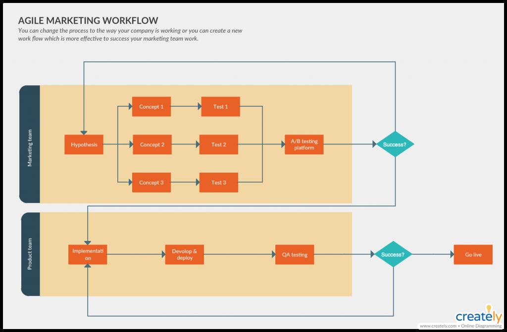 Agile Marketing Workflow