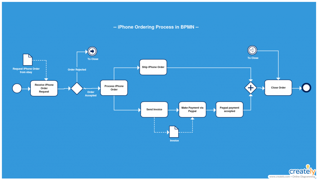 BPMN Ordering Intermediate Events Process