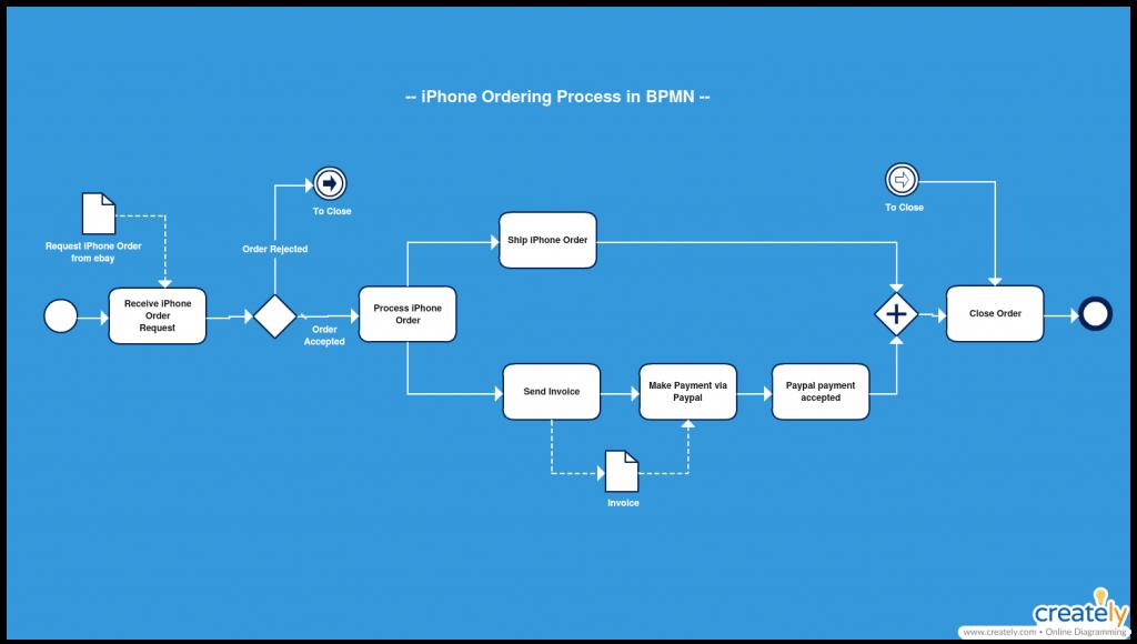 BPMN Ordering Intermediate Events Process