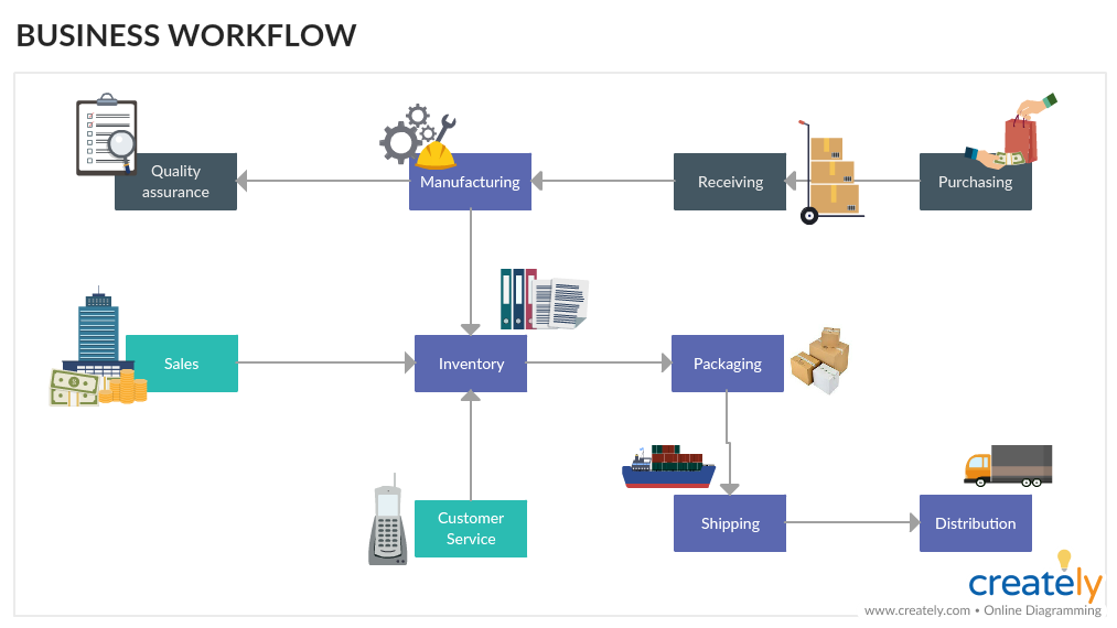 Business Workflow Example