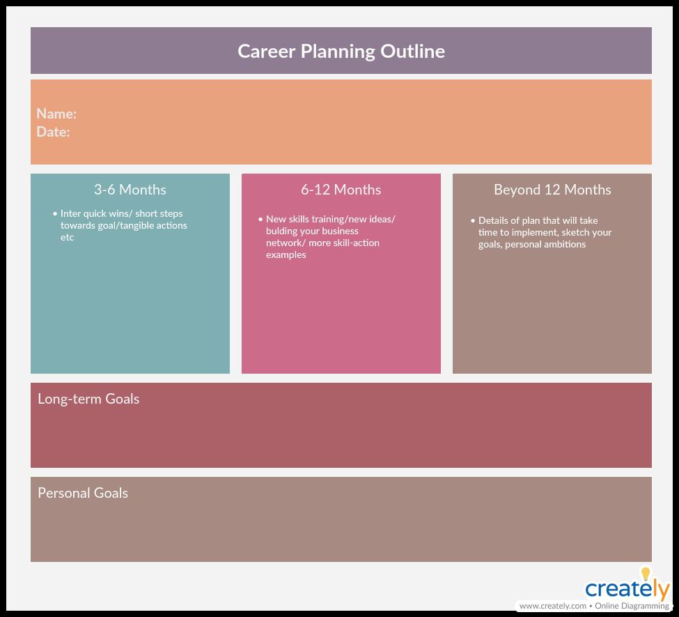 Career Plan Template - performance planning