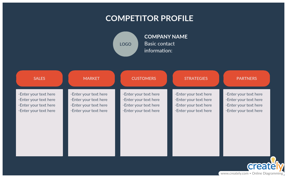Competitor Profile - how to build a brand
