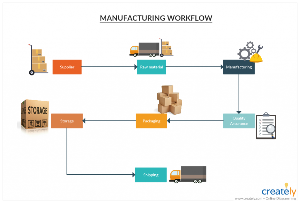 Manufacturing Workflow Template - what is a workflow