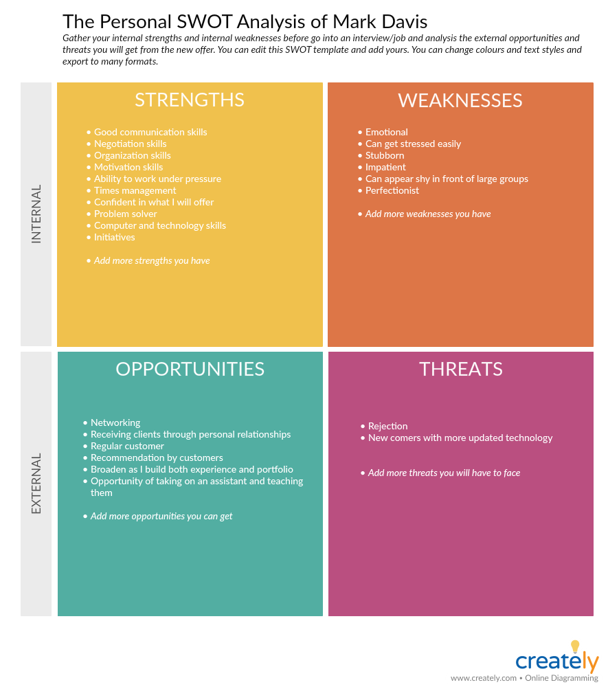 Personal SWOT Analysis Template - performance planning