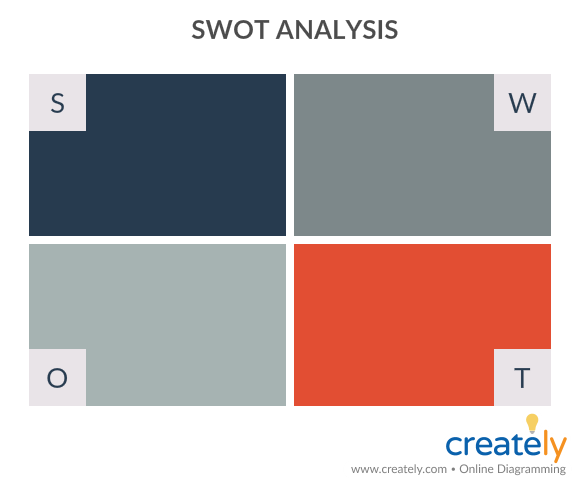 SWOT Analysis - How to build a brand
