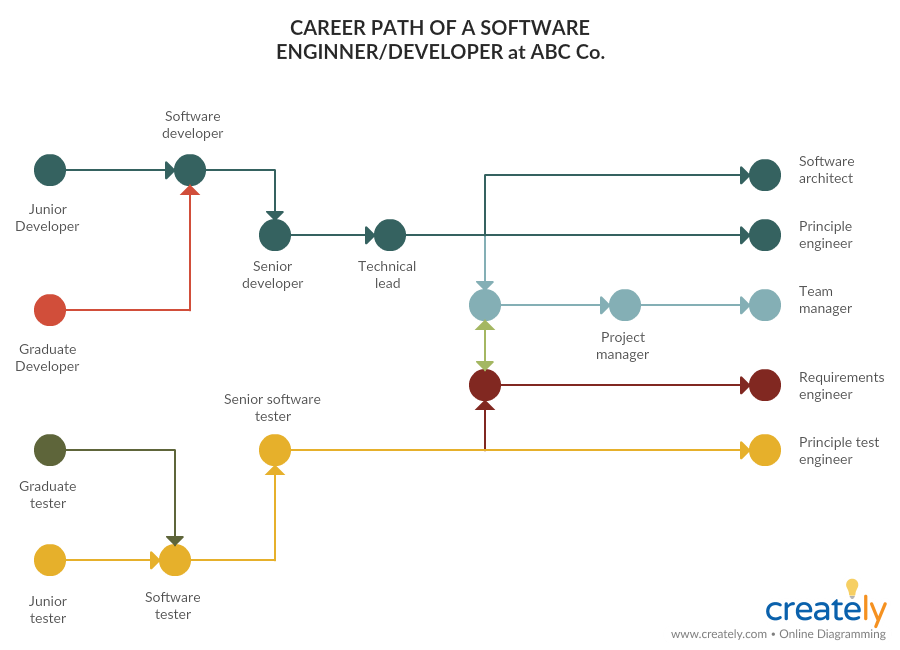 Software Engineer Career Path - performance improvement