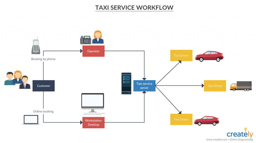 Taxi Service Workflow