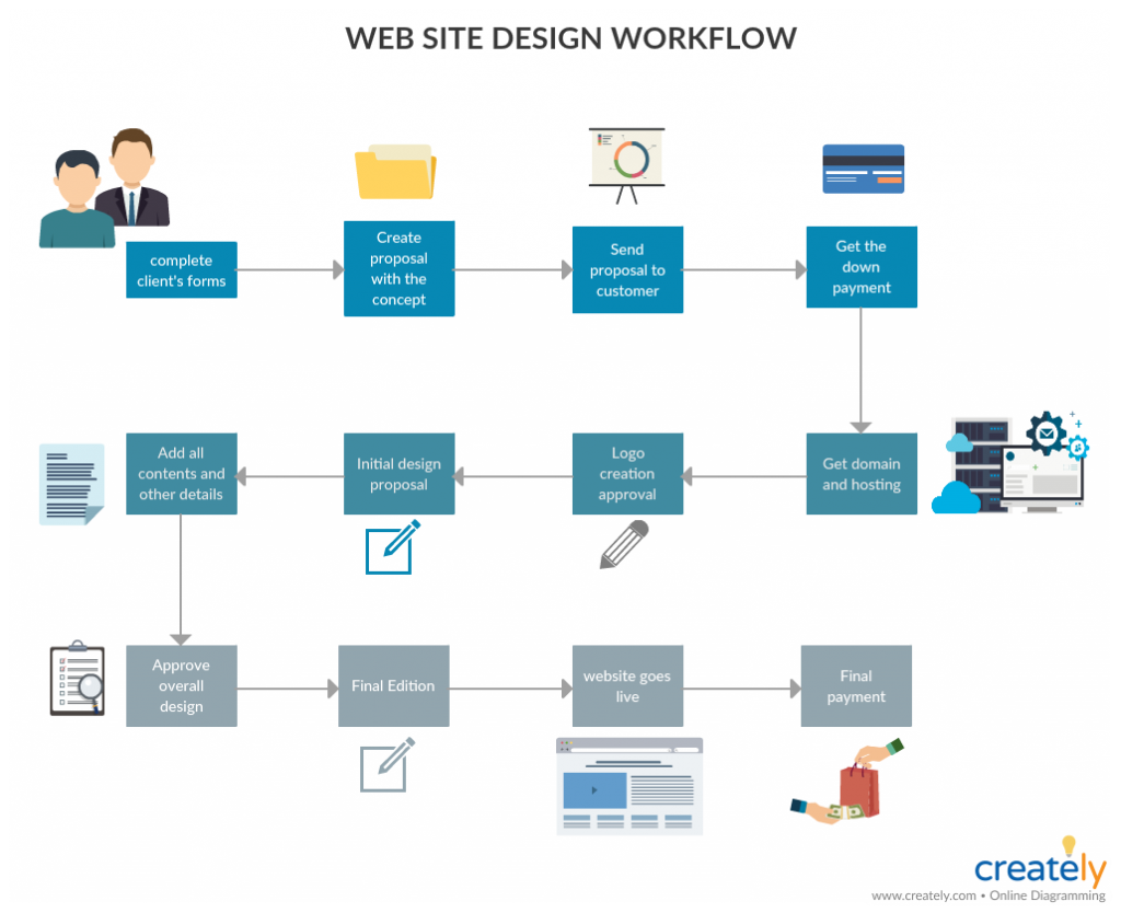 Web Site Design workflow - what is a workflow