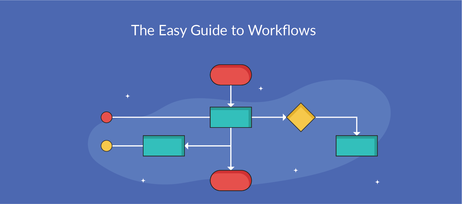 Strategic Workflows